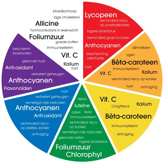 Gezond eten met verschillende kleuren groenten en fruit
